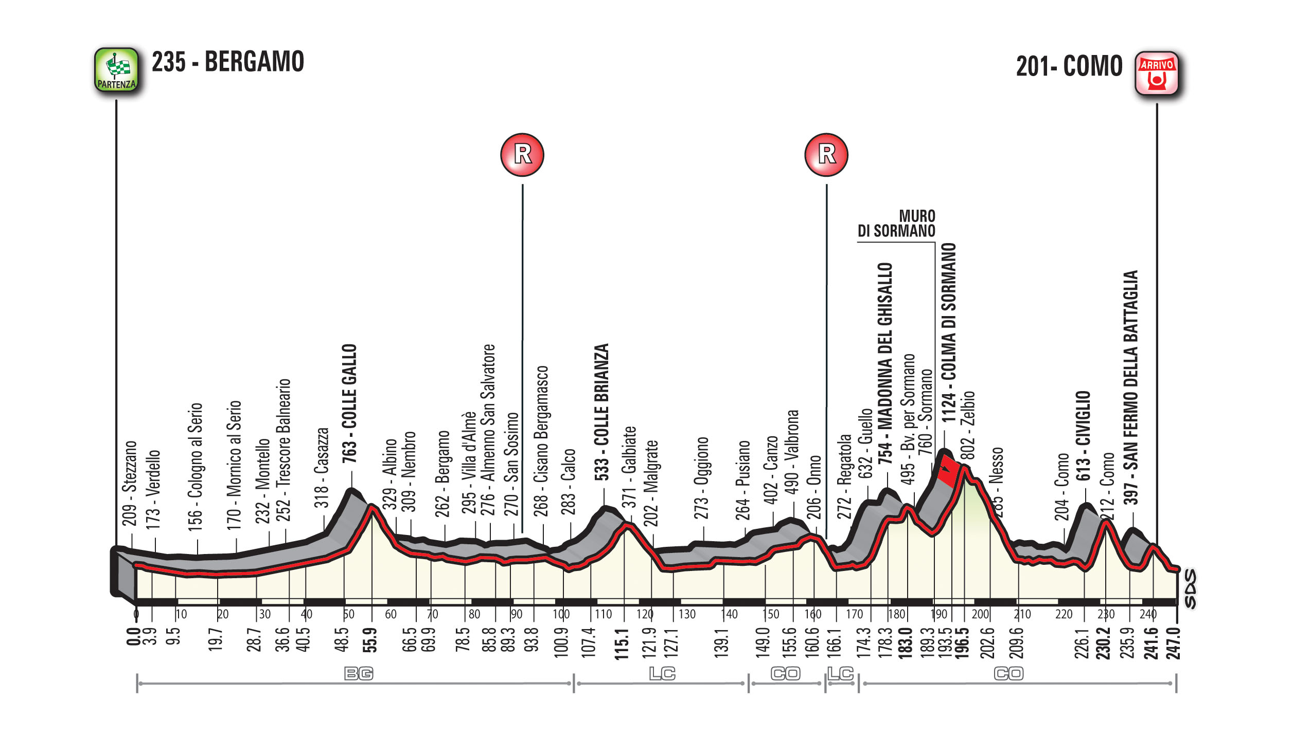 GF LOMBARDIA – THE ROUTE